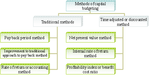 Capital budgeting techniques, importance and example.